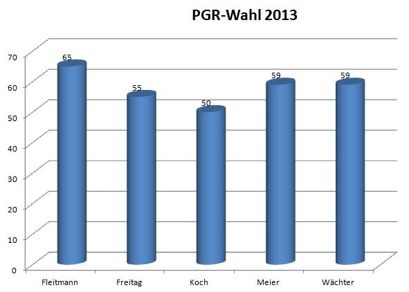 Ergebnis der PGR-Wahl